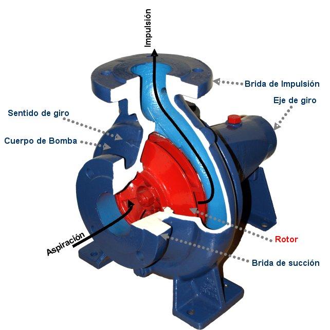 funcionamiento bomba centrifuga